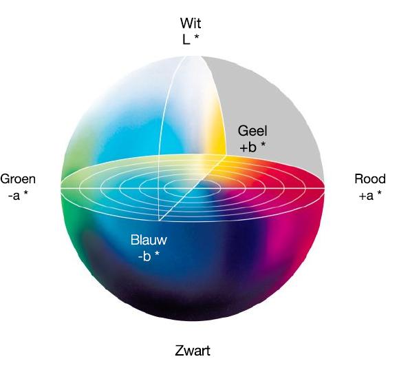 Driedimensionale grafiek met lichtspectrum in de waarden L, A en B